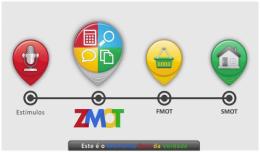 Marketing Digital Rio Claro Momento Zero da Verdade