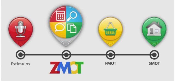 Momento Zero da Verdade – Zmot | Como Superar a Concorrência